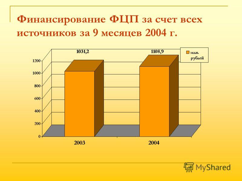 Финансирование ФЦП за счет всех источников за 9 месяцев 2004 г.