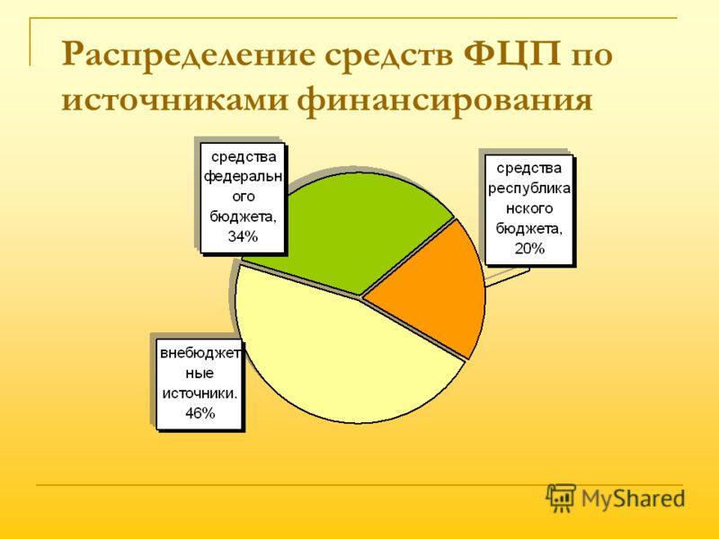 Распределение средств ФЦП по источниками финансирования