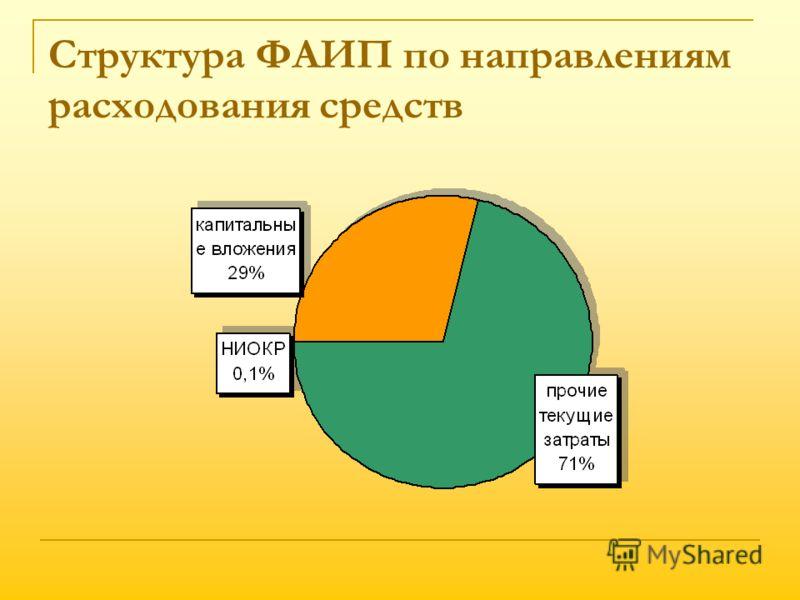 Структура ФАИП по направлениям расходования средств