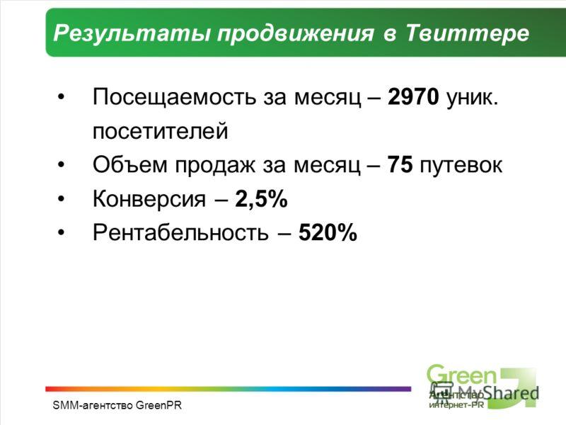 SMM-агентство GreenPR Результаты продвижения в Твиттере Посещаемость за месяц – 2970 уник. посетителей Объем продаж за месяц – 75 путевок Конверсия – 2,5% Рентабельность – 520%