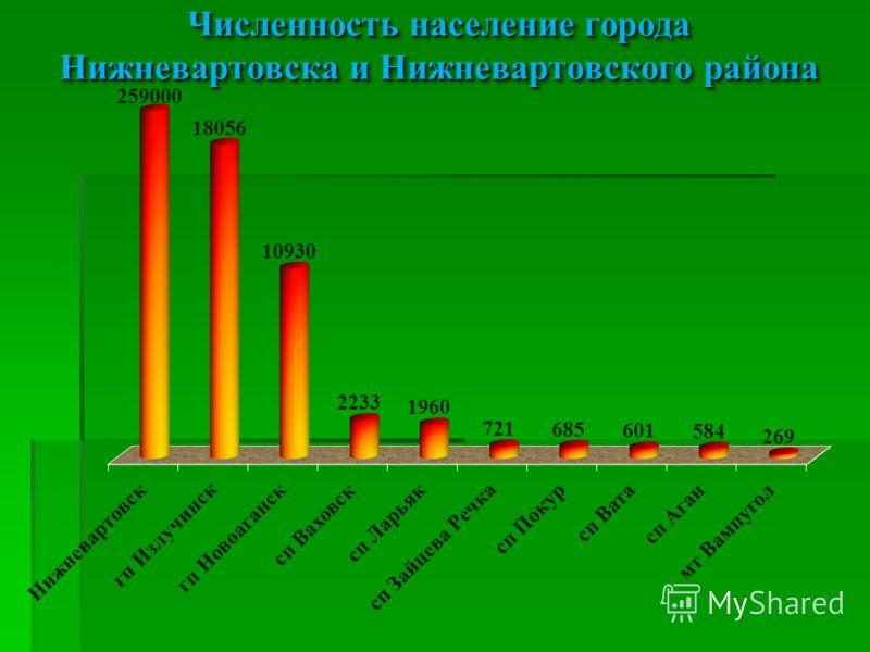 Численность население городаНижневартовска и Нижневартовского района