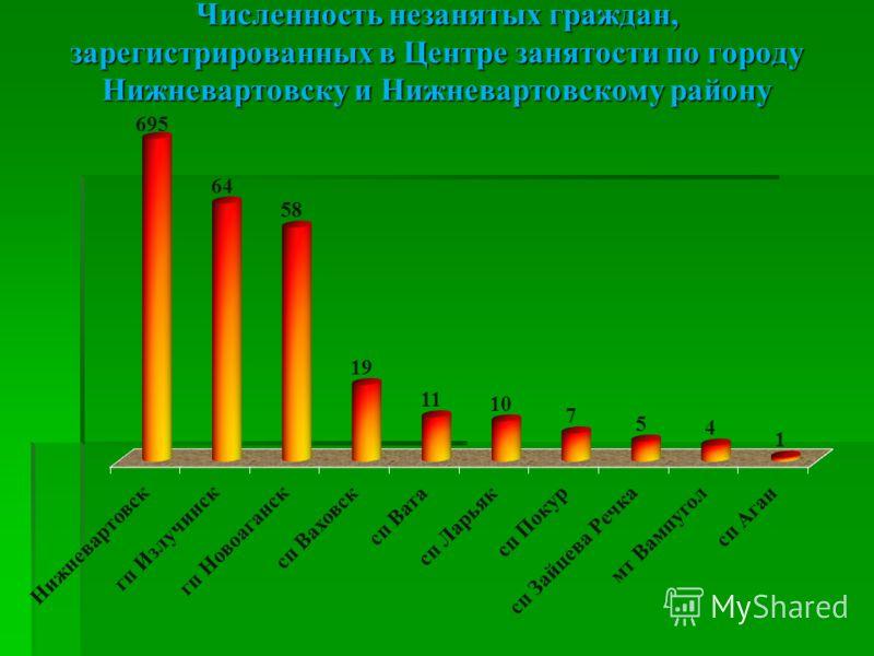 Численность незанятых граждан,зарегистрированных в Центре занятости по городуНижневартовску и Нижневартовскому району