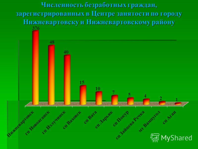 Численность безработных граждан,зарегистрированных в Центре занятости по городуНижневартовску и Нижневартовскому району