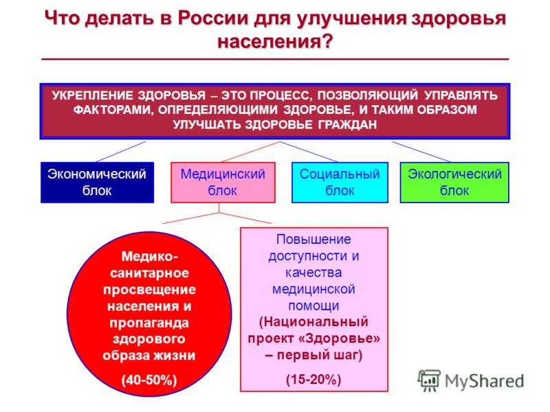 Что делать в России для улучшения здоровьянаселения? УКРЕПЛЕНИЕ ЗДОРОВЬЯ – ЭТО ПРОЦЕСС, ПОЗВОЛЯЮЩИЙ УПРАВЛЯТЬ ФАКТОРАМИ, ОПРЕДЕЛЯЮЩИМИ ЗДОРОВЬЕ, И ТАКИМ ОБРАЗОМ УЛУЧШАТЬ ЗДОРОВЬЕ ГРАЖДАН Экономический блок Медицинский блок Социальный блок Экологическ