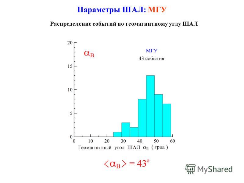 Параметры ШАЛ: МГУ Распределение событий по геомагнитному углу ШАЛ