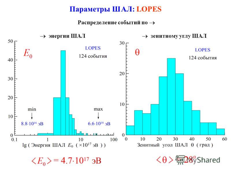 Параметры ШАЛ: LOPES энергии ШАЛ Распределение событий по зенитному углу ШАЛ