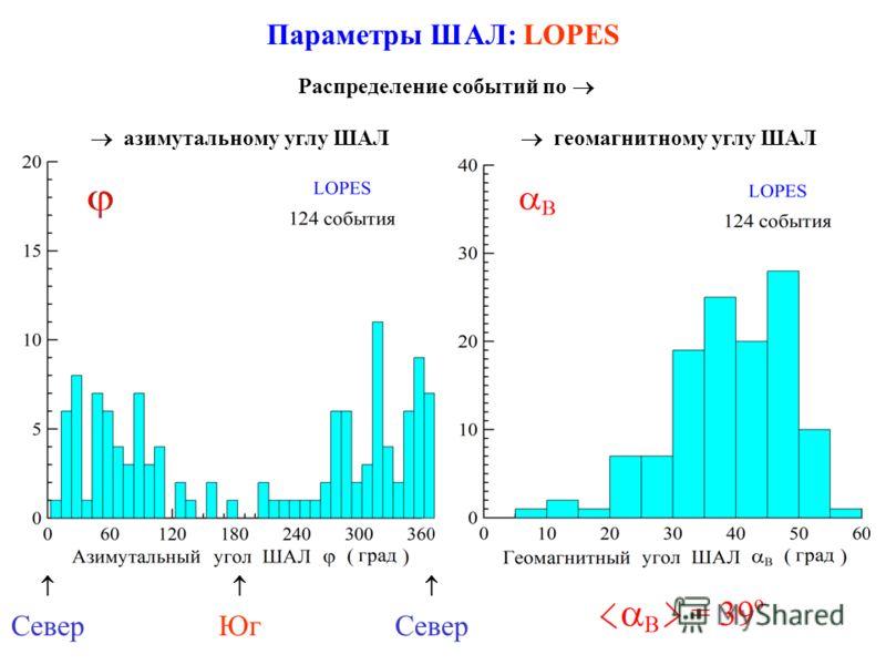 Параметры ШАЛ: LOPES азимутальному углу ШАЛ Распределение событий по геомагнитному углу ШАЛ Север Юг