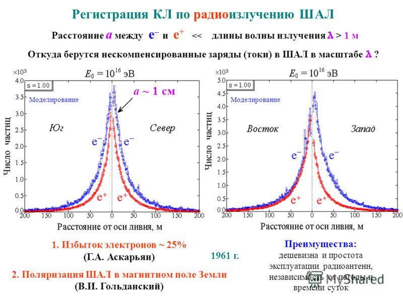 Откуда берутся нескомпенсированные заряды (токи) в ШАЛ в масштабе λ ? 1. Избыток электронов ~ 25% (Г.А. Аскарьян) 2. Поляризация ШАЛ в магнитном поле Земли (В.И. Гольданский) Регистрация КЛ по радиоизлучению ШАЛ Расстояние a между e – и e + 1 м 1961