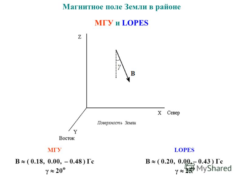 Магнитное поле Земли в районе МГУ и LOPES МГУ B ( 0.18, 0.00, – 0.48 ) Гс γ 20 º B ( 0.20, 0.00, – 0.43 ) Гс γ 25 º LOPES