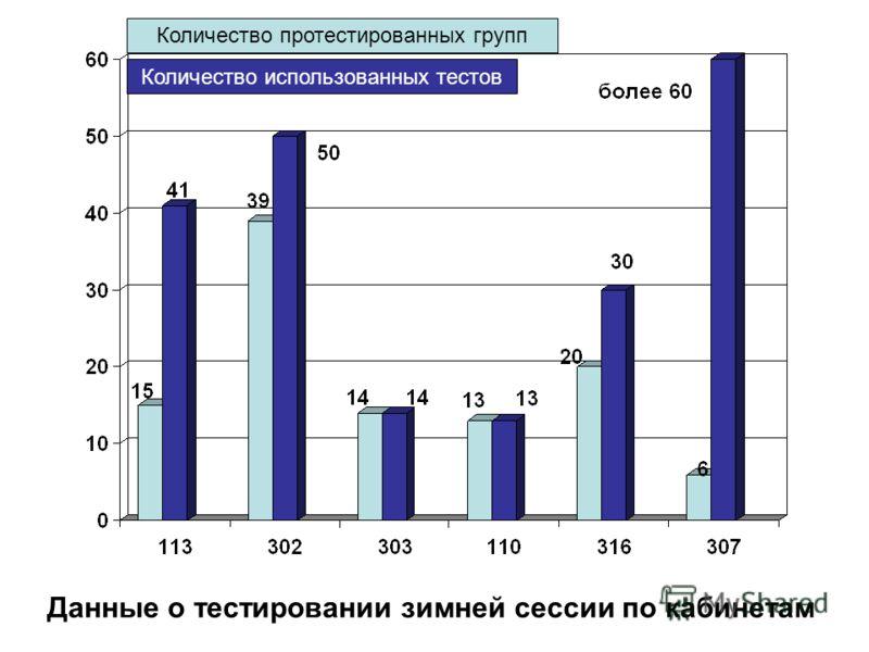 Количество протестированных групп Количество использованных тестов Данные о тестировании зимней сессии по кабинетам