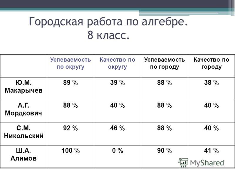 Городская работа по алгебре. 8 класс. Успеваемость по округу Качество по округу Успеваемость по городу Качество по городу Ю.М. Макарычев 89 %39 %88 %38 % А.Г. Мордкович 88 %40 %88 %40 % С.М. Никольский 92 %46 %88 %40 % Ш.А. Алимов 100 %0 %90 %41 %