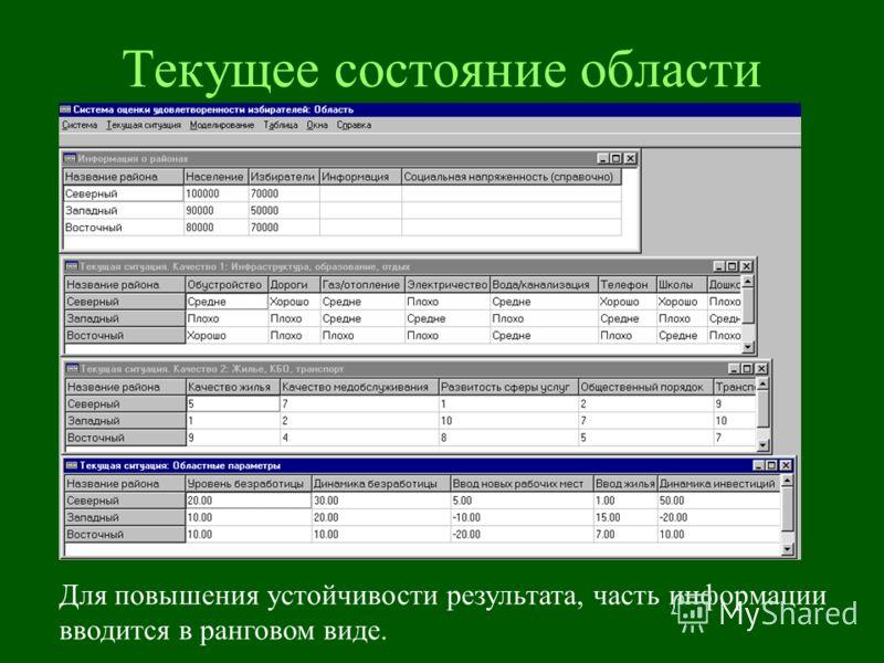 Текущее состояние области Для повышения устойчивости результата, часть информации вводится в ранговом виде.