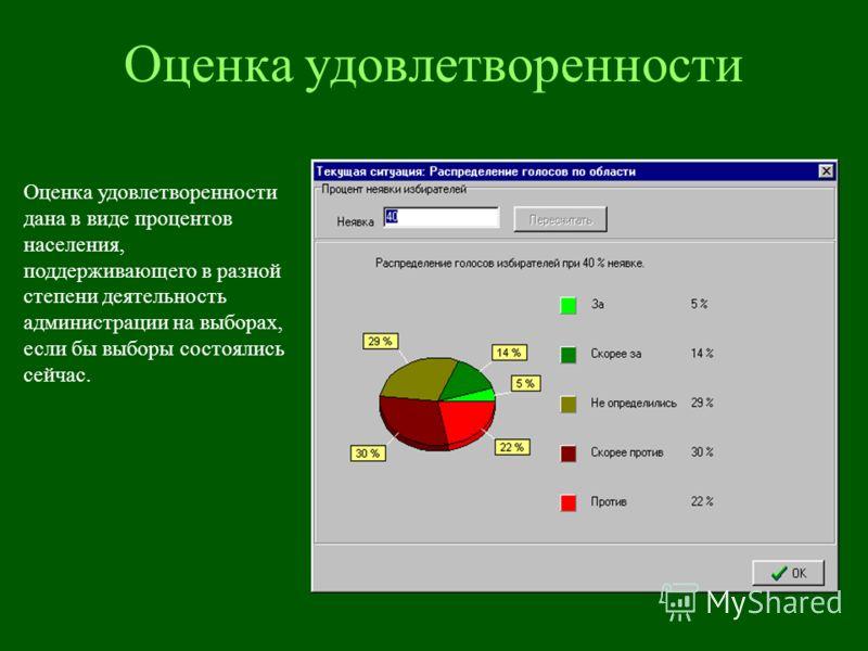 Оценка удовлетворенности Оценка удовлетворенности дана в виде процентов населения, поддерживающего в разной степени деятельность администрации на выборах, если бы выборы состоялись сейчас.