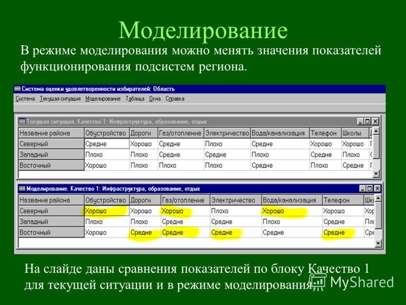 Моделирование На слайде даны сравнения показателей по блоку Качество 1 для текущей ситуации и в режиме моделирования. В режиме моделирования можно менять значения показателей функционирования подсистем региона.