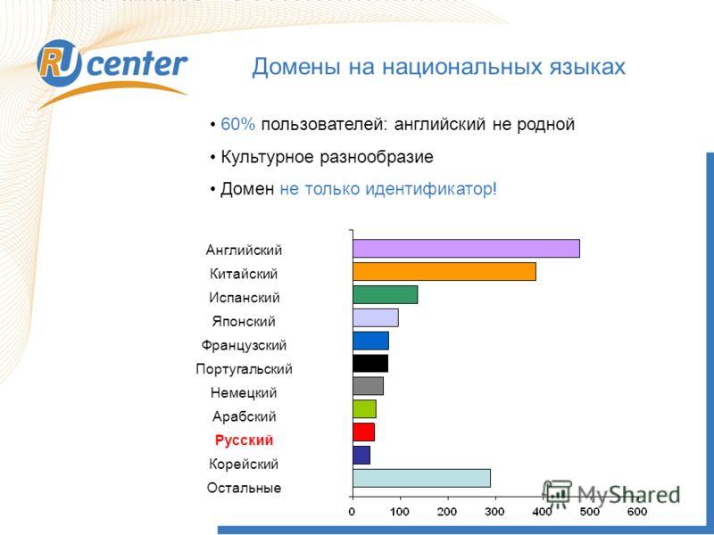 Как работает домен TEL? Домены на национальных языках 60% пользователей: английский не родной Культурное разнообразие Домен не только идентификатор! Английский Китайский Испанский Японский Французский Португальский Немецкий Арабский Русский Корейский