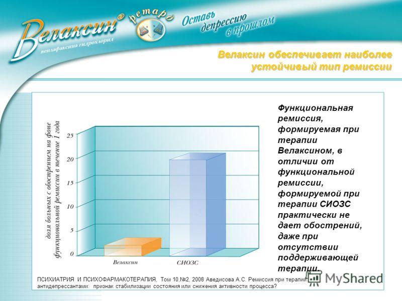 Велаксин обеспечивает наиболее устойчивый тип ремиссии Функциональная ремиссия, формируемая при терапии Велаксином, в отличии от функциональной ремиссии, формируемой при терапии СИОЗС практически не дает обострений, даже при отсутствии поддерживающей