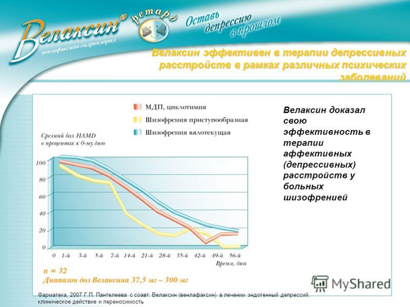 Фарматека, 2007 Г.П. Пантелеева с соавт. Велаксин (венлафаксин) в лечении эндогенный депрессий: клиническое действие и переносимость Велаксин эффективен в терапии депрессивныхрасстройств в рамках различных психическихзаболеваний Велаксин доказал свою