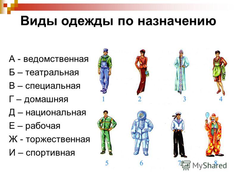 Виды одежды по назначению А - ведомственная Б – театральная В – специальная Г – домашняя Д – национальная Е – рабочая Ж - торжественная И – спортивная