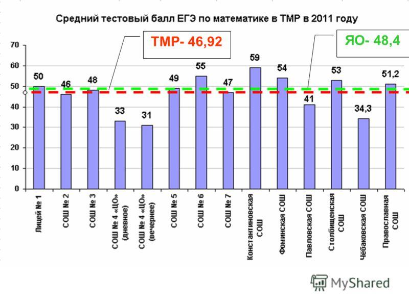 ТМР- 46,92 ЯО- 48,4
