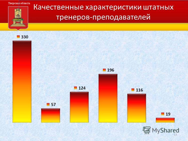 Администрация Тверской области Тверская область Качественные характеристики штатных тренеров-преподавателей 13