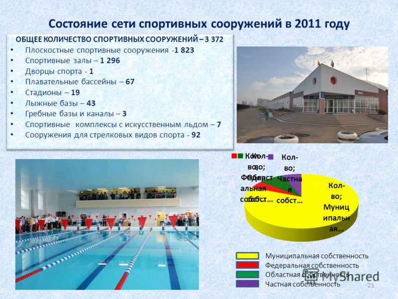 Состояние сети спортивных сооружений в 2011 году Муниципальная собственность Федеральная собственность Областная собственность Частная собственность 21