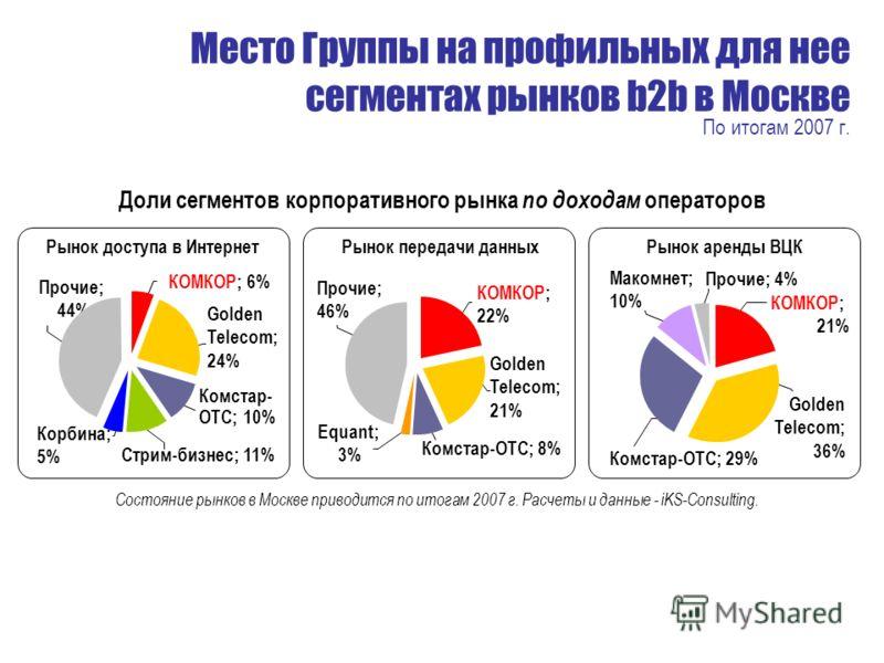 Место Группы на профильных для нее сегментах рынков b2b в Москве По итогам 2007 г. КОМКОР; 22% Прочие; 46% Equant; 3% Комстар-OTС; 8% Golden Telecom; 21% Рынок передачи данных Состояние рынков в Москве приводится по итогам 2007 г. Расчеты и данные -