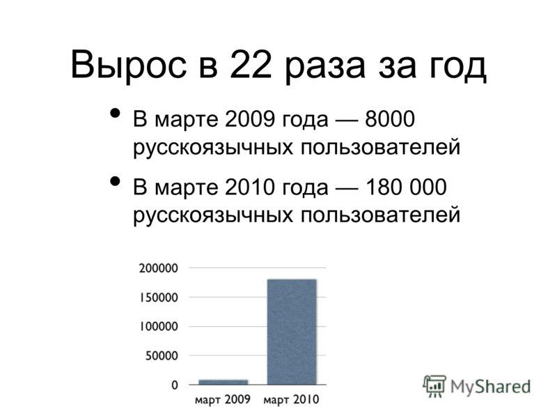 Вырос в 22 раза за год В марте 2009 года 8000 русскоязычных пользователей В марте 2010 года 180 000 русскоязычных пользователей