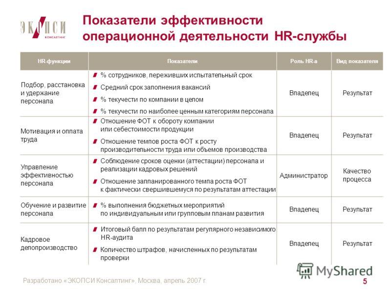 Разработано «ЭКОПСИ Консалтинг», Москва, апрель 2007 г. 5 Показатели эффективности операционной деятельности HR-службы HR-функцииПоказателиРоль HR-аВид показателя Подбор, расстановка и удержание персонала % сотрудников, переживших испытательный срок