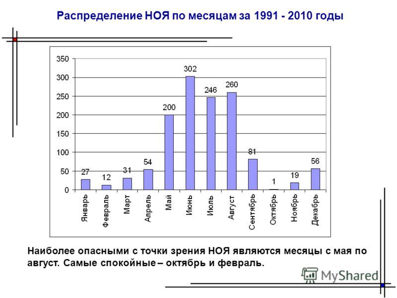 Распределение НОЯ по месяцам за 1991 - 2010 годы Наиболее опасными с точки зрения НОЯ являются месяцы с мая по август. Самые спокойные – октябрь и февраль.