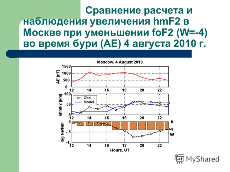 Сравнение расчета и наблюдения увеличения hmF2 в Москве при уменьшении foF2 (W=-4) во время бури (AE) 4 августа 2010 г.