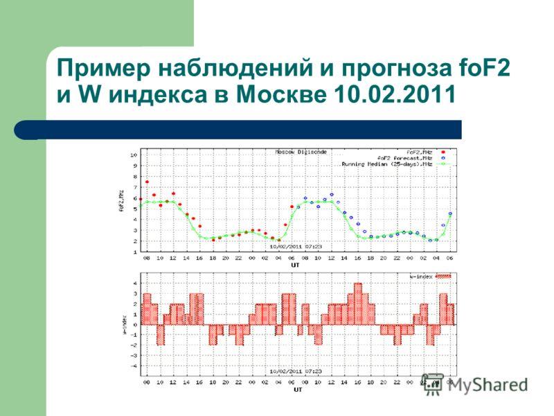 Пример наблюдений и прогноза foF2 и W индекса в Москве 10.02.2011