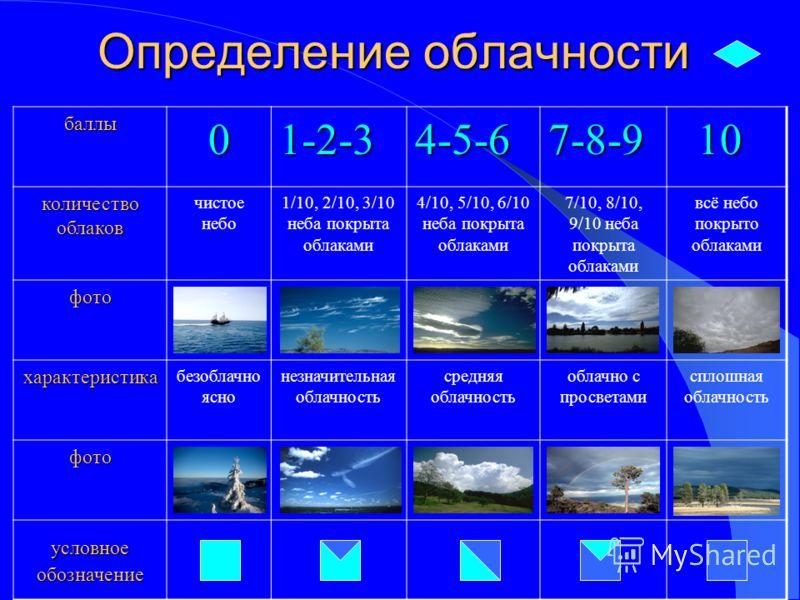 Определение облачности баллы 01-2-34-5-67-8-9 10 количествооблаков чистое небо 1/10, 2/10, 3/10 неба покрыта облаками 4/10, 5/10, 6/10 неба покрыта облаками 7/10, 8/10, 9/10 неба покрыта облаками всё небо покрыто облаками фото характеристика безоблач