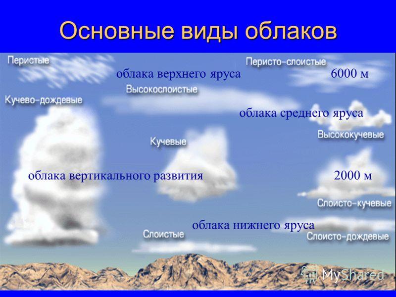 Основные виды облаков облака верхнего яруса6000 м 2000 м облака среднего яруса облака нижнего яруса облака вертикального развития