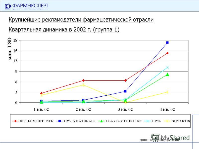 Крупнейшие рекламодатели фармацевтической отрасли Квартальная динамика в 2002 г. (группа 1) данные Gallup Media