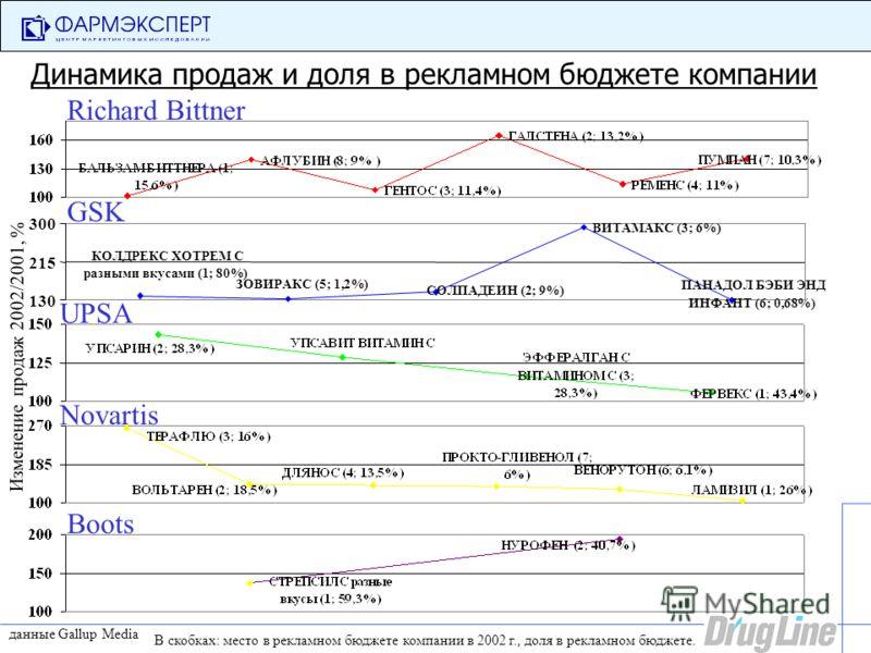 Динамика продаж и доля в рекламном бюджете компании Boots Novartis UPSA GSK ВИТАМАКС (3; 6%) ПАНАДОЛ БЭБИ ЭНД ИНФАНТ (6; 0,68%) ЗОВИРАКС (5; 1,2%) КОЛДРЕКС ХОТРЕМ С разными вкусами (1; 80%) СОЛПАДЕИН (2; 9%) 130 215 300 Richard Bittner Изменение прод