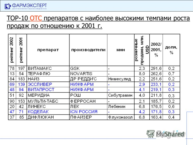 TOP-10 OTC препаратов с наиболее высокими темпами роста продаж по отношению к 2001 г.