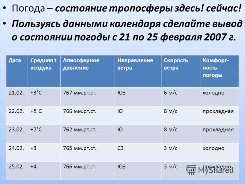 Погода – состояние тропосферы здесь! сейчас! Пользуясь данными календаря сделайте вывод о состоянии погоды с 21 по 25 февраля 2007 г. Погода – состояние тропосферы здесь! сейчас! Пользуясь данными календаря сделайте вывод о состоянии погоды с 21 по 2