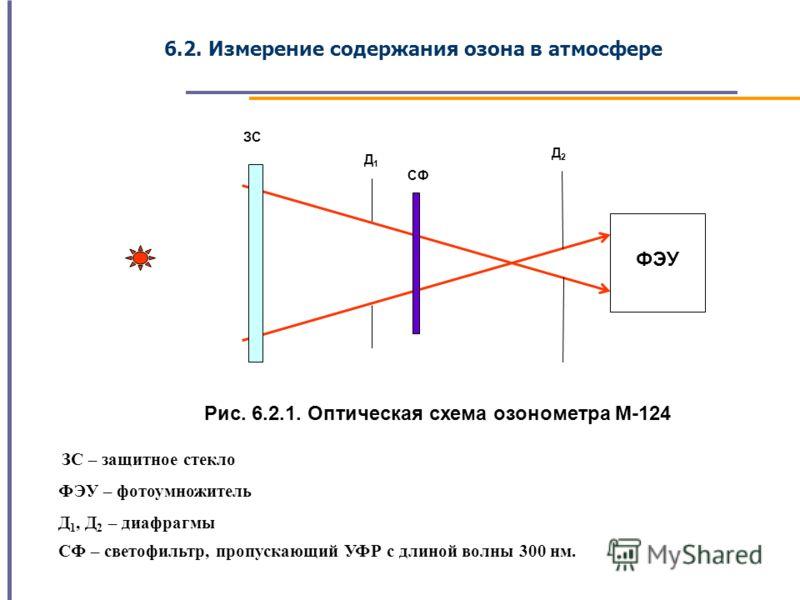6.2. Измерение содержания озона в атмосфере ФЭУ ЗС Д1 Д2 СФ Рис. 6.2.1. Оптическая схема озонометра М-124 ЗС – защитное стекло ФЭУ – фотоумножитель Д 1, Д 2 – диафрагмы СФ – светофильтр, пропускающий УФР с длиной волны 300 нм.