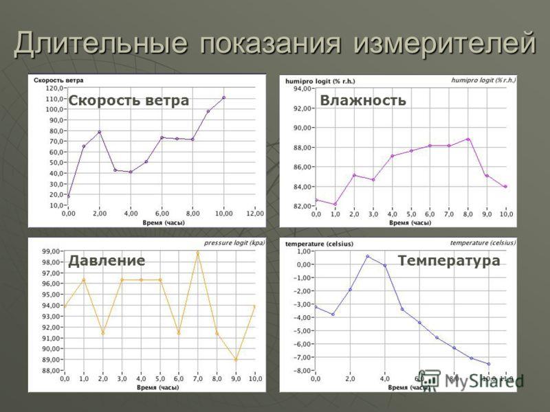 Длительные показания измерителей Скорость ветраВлажность Давление Температура