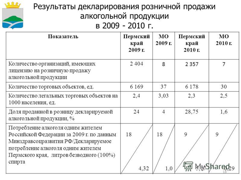 18 Результаты декларирования розничной продажи алкогольной продукции в 2009 - 2010 г. ПоказательПермский край 2009 г. МО 2009 г. Пермский край 2010 г. МО 2010 г. Количество организаций, имеющих лицензию на розничную продажу алкогольной продукции 2 40