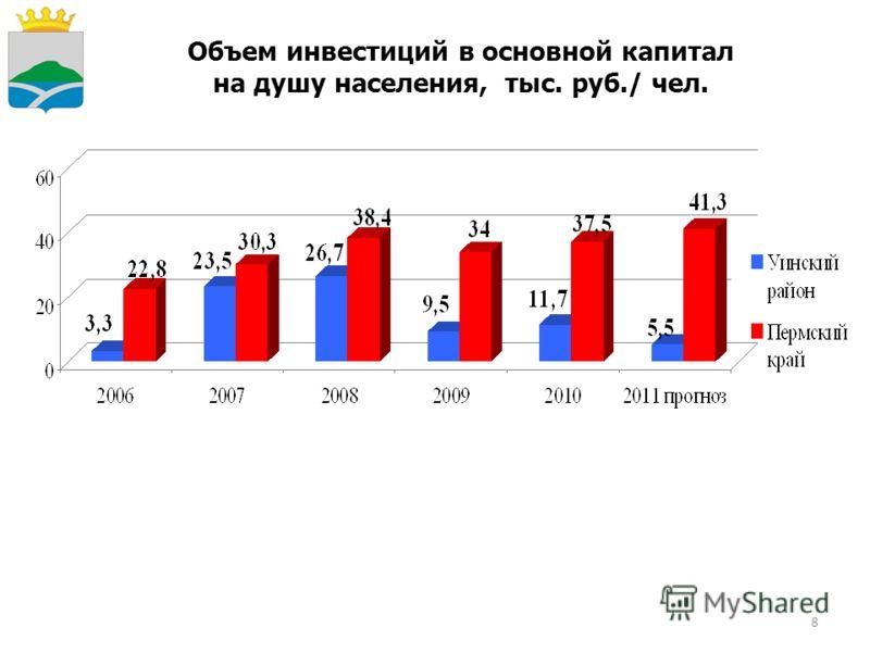 8 Объем инвестиций в основной капитал на душу населения, тыс. руб./ чел.