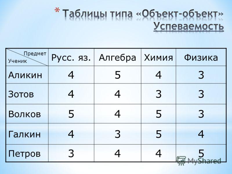 Предмет Ученик Русс. яз.АлгебраХимияФизика Аликин 4543 Зотов 4433 Волков 5453 Галкин 4354 Петров 3445