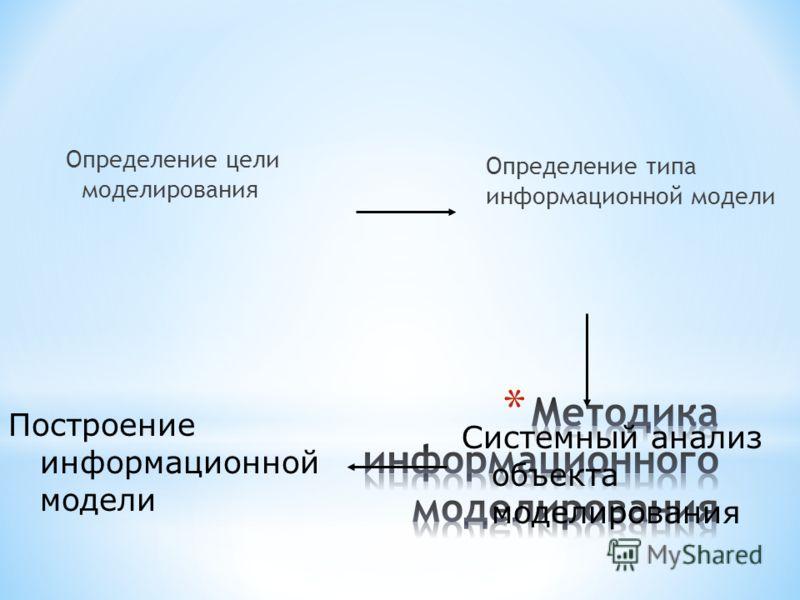 Определение цели моделирования Определение типа информационной модели Системный анализ объекта моделирования Построение информационной модели