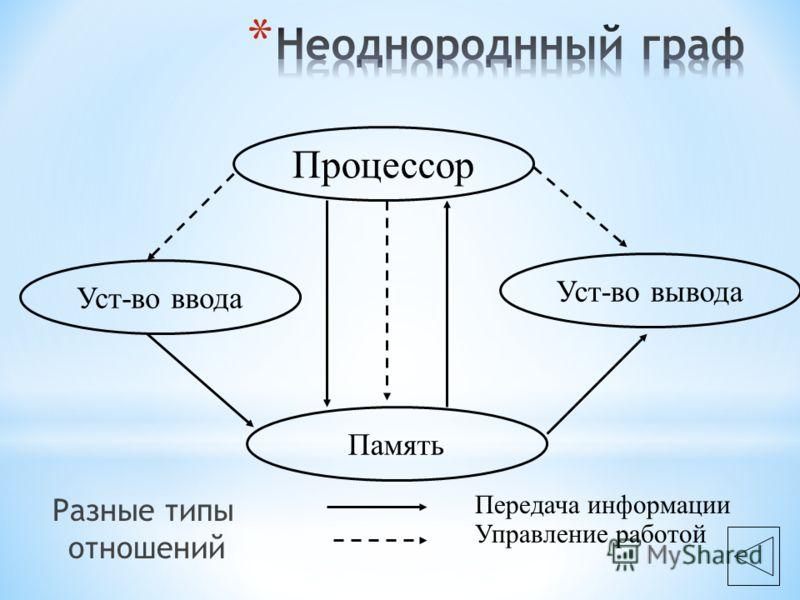 Разные типы отношений Процессор Уст-во вывода Память Уст-во ввода Передача информации Управление работой