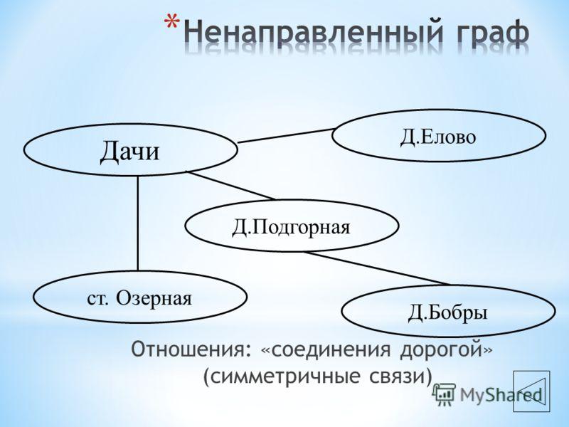Отношения: «соединения дорогой» (симметричные связи) Дачи Д.Подгорная Д.Елово ст. Озерная Д.Бобры