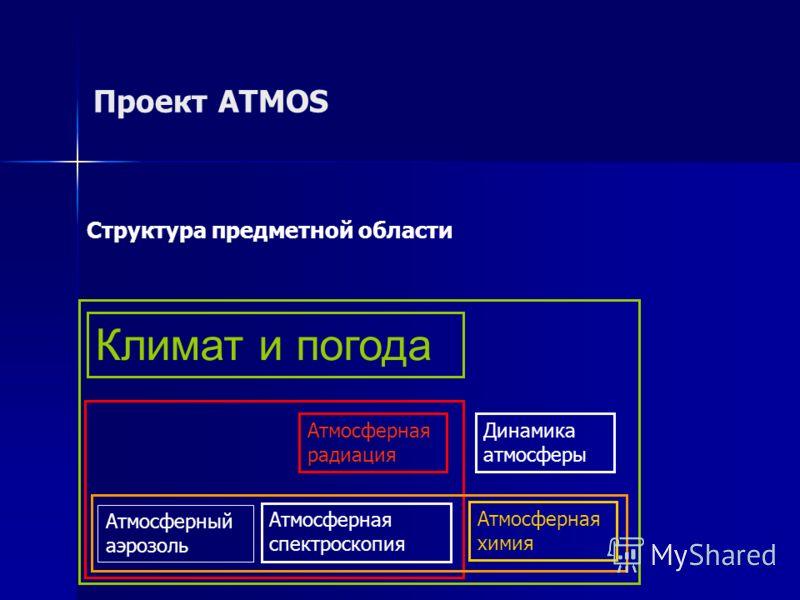 Проект ATMOS Структура предметной области Атмосферная спектроскопия Атмосферный аэрозоль Атмосферная радиация Атмосферная химия Динамика атмосферы Климат и погода