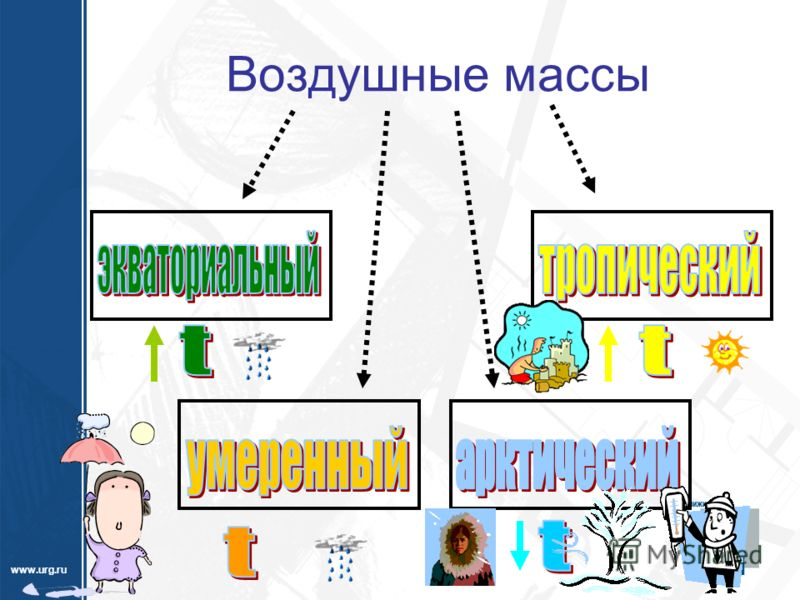 www.urg.ru Воздушные массы