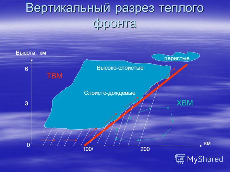 Вертикальный разрез теплогофронта перистые Высоко-слоистые Слоисто-дождевые км Высота, 100\200 6 3 км 0 ТВМ ХВМ