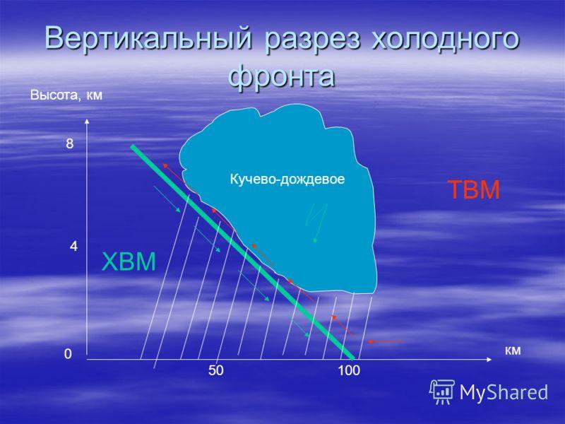 Вертикальный разрез холодногофронта Высота, км км 0 8 4 Кучево-дождевое 10050 ТВМ ХВМ
