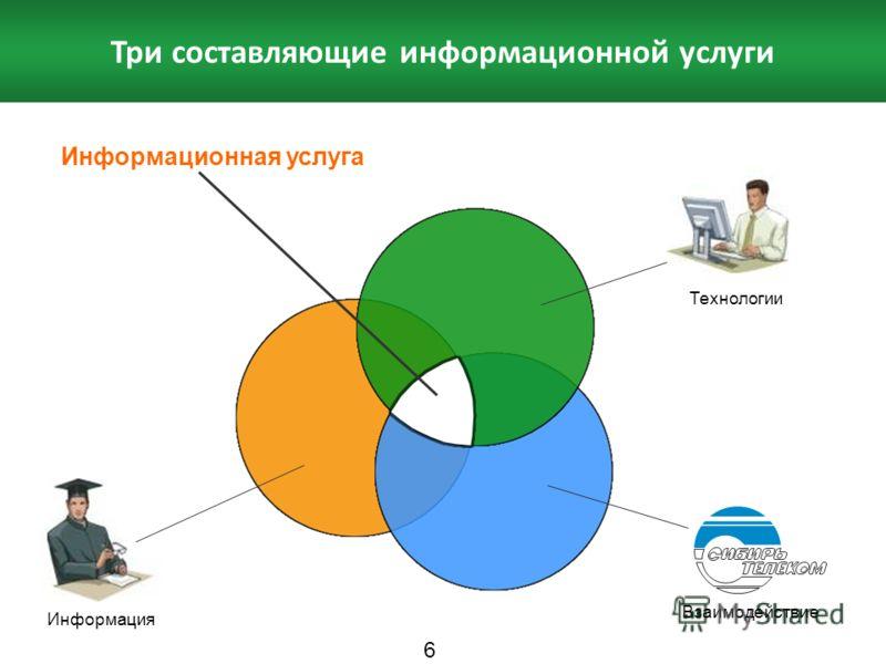 Три составляющие информационной услуги Информационная услуга Информация Технологии Взаимодействие 6